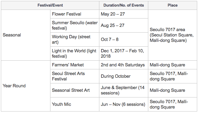 [Seoullo 7017 Major Festivals and Events]